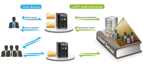 how to manually connect to ldap server